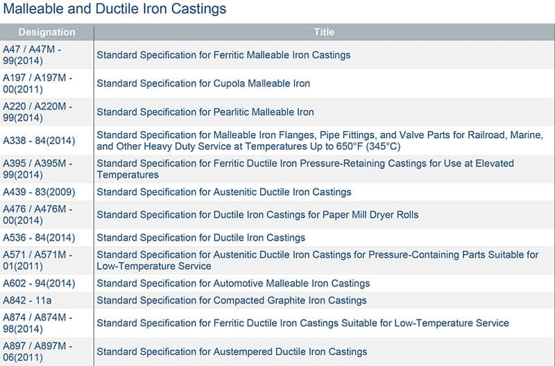 Nodular cast iron identification - Cast iron Casting process